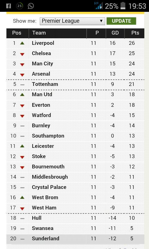 This is how english premier league table looks like today latest news epl table stopboris Choice Image
